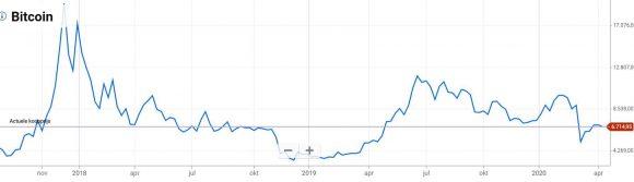 Plus500_kryptovaluta_pris_udvikling